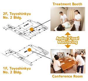 A conference room equipped with AV systems allows for real time observation of the sights and sounds of treatments provided in Toyoshinkyu clinical facility treatment rooms.
